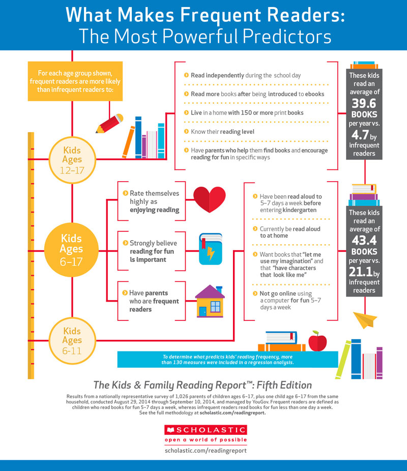 Scholastic Inforgraphic on Frequent Readers